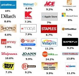 Dubli-Stores-reviews